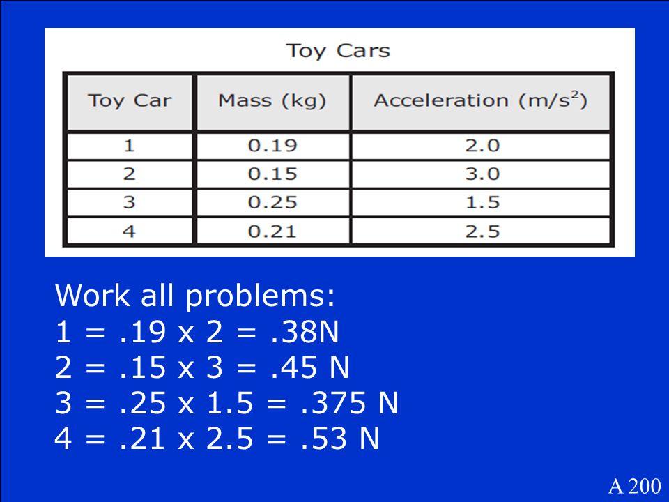 A 200 Work all problems: 1 =.19 x 2 =.38N 2 =.15 x 3 =.45 N 3 =.25 x 1.5 =.375 N 4 =.21 x 2.5 =.53 N
