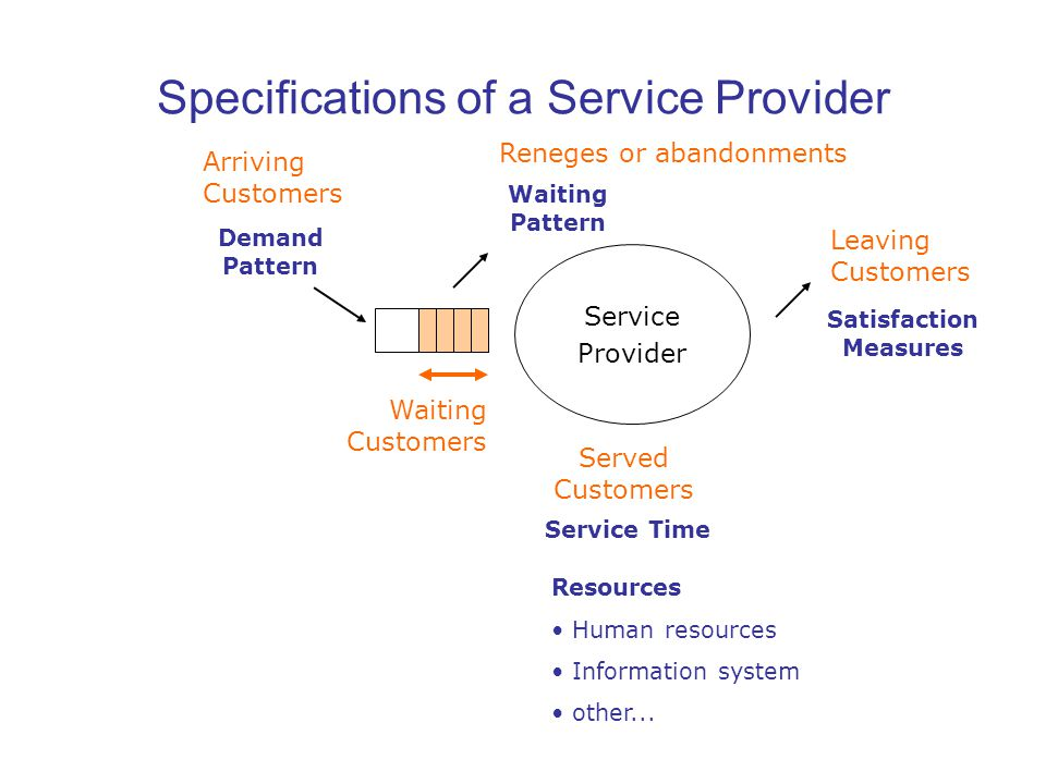 Specifications of a Service Provider Service Provider Leaving Customers Waiting Customers Demand Pattern Resources Human resources Information system other...