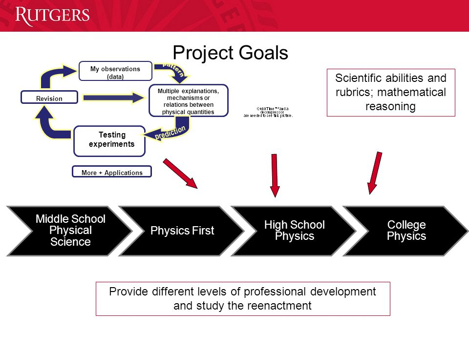 Project Goals + My observations (data) Revision Multiple explanations, mechanisms or relations between physical quantities More + Applications Testing experiments Scientific abilities and rubrics; mathematical reasoning Provide different levels of professional development and study the reenactment