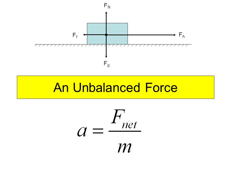 An Unbalanced Force FAFA FfFf FgFg FNFN