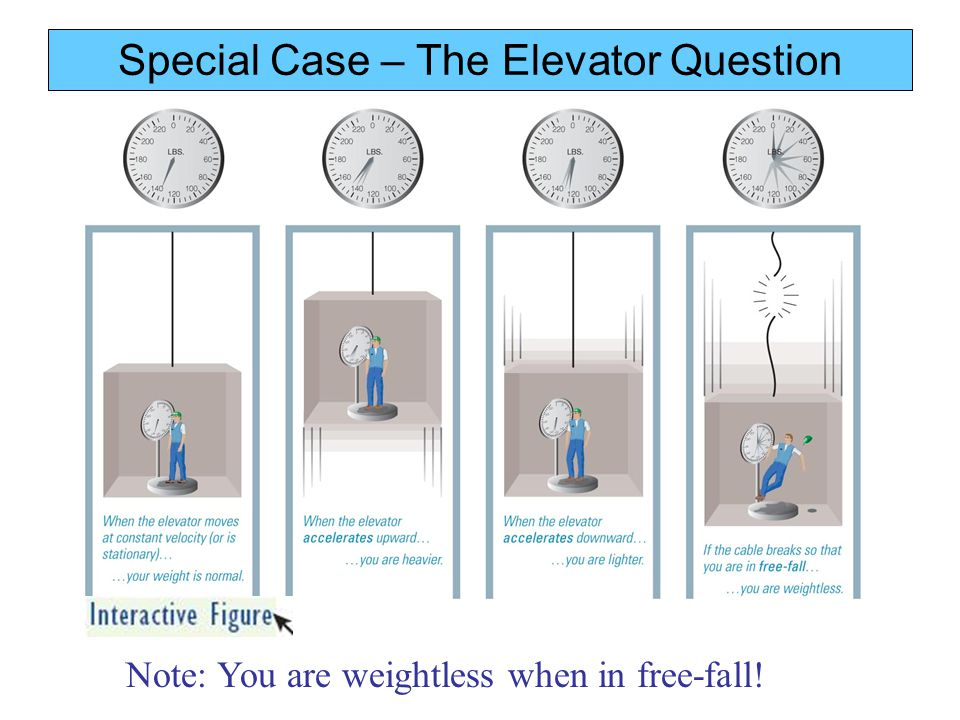 Note: You are weightless when in free-fall! Special Case – The Elevator Question