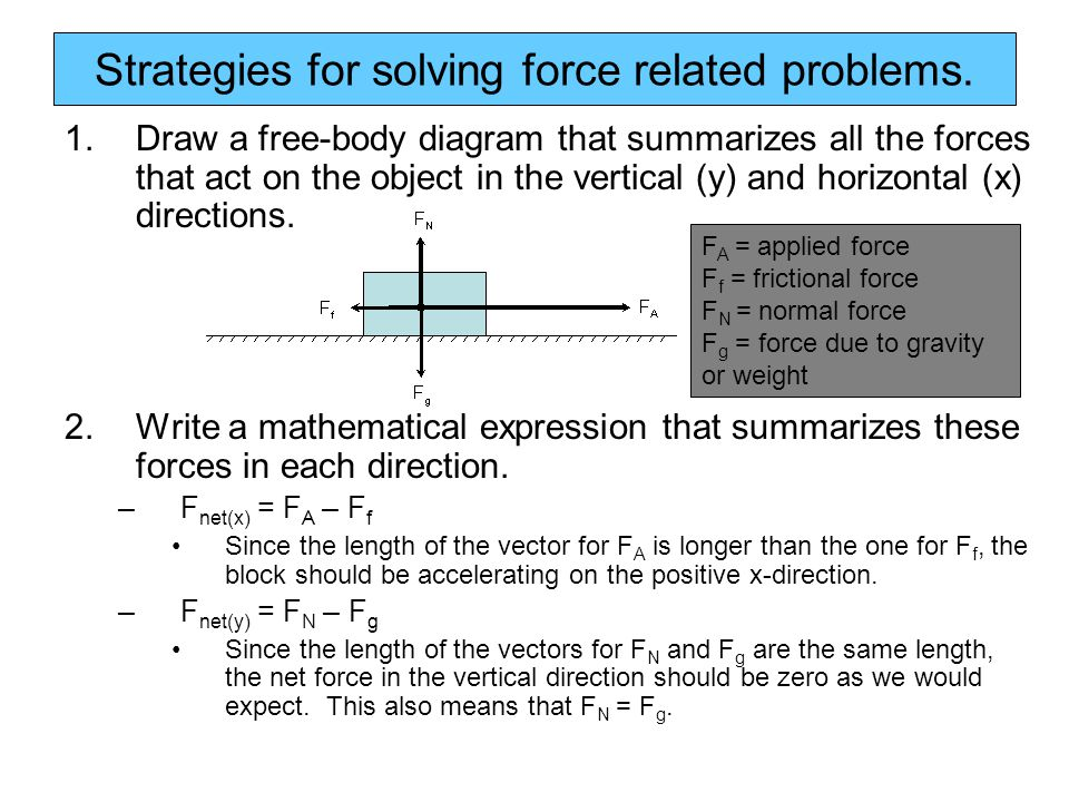 Strategies for solving force related problems.