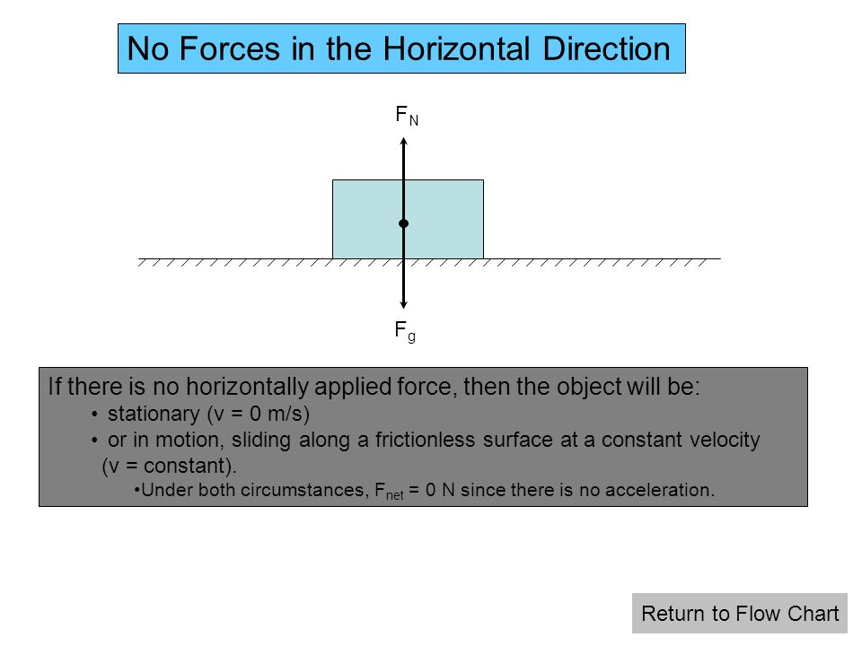 No Forces in the Horizontal Direction FgFg FNFN If there is no horizontally applied force, then the object will be: stationary (v = 0 m/s) or in motion, sliding along a frictionless surface at a constant velocity (v = constant).