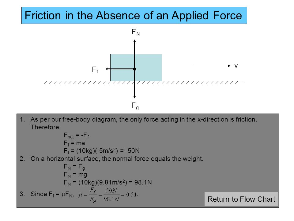 FfFf FgFg FNFN 1.As per our free-body diagram, the only force acting in the x-direction is friction.