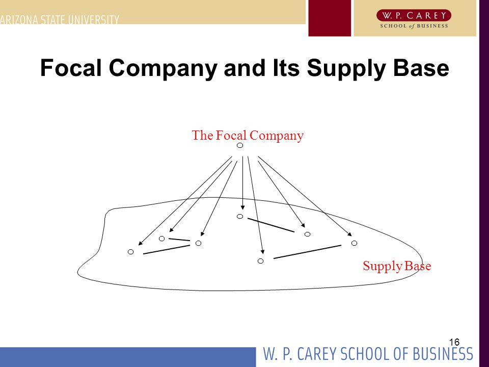 16 Focal Company and Its Supply Base The Focal Company Supply Base