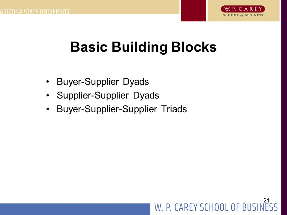 21 Basic Building Blocks Buyer-Supplier Dyads Supplier-Supplier Dyads Buyer-Supplier-Supplier Triads