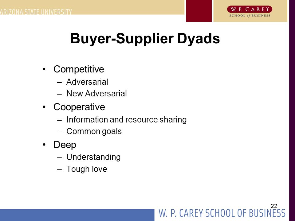 22 Buyer-Supplier Dyads Competitive –Adversarial –New Adversarial Cooperative –Information and resource sharing –Common goals Deep –Understanding –Tou
