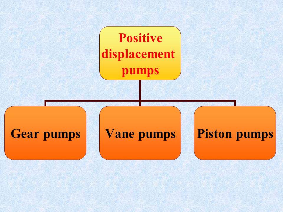Positive displacement pumps Gear pumpsVane pumpsPiston pumps