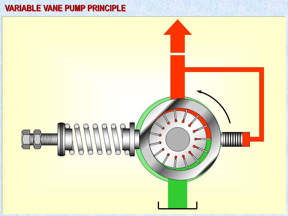 VARIABLE VANE PUMP PRINCIPLE