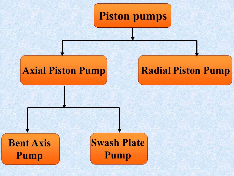 Piston pumps Axial Piston PumpRadial Piston Pump Swash Plate Pump Bent Axis Pump