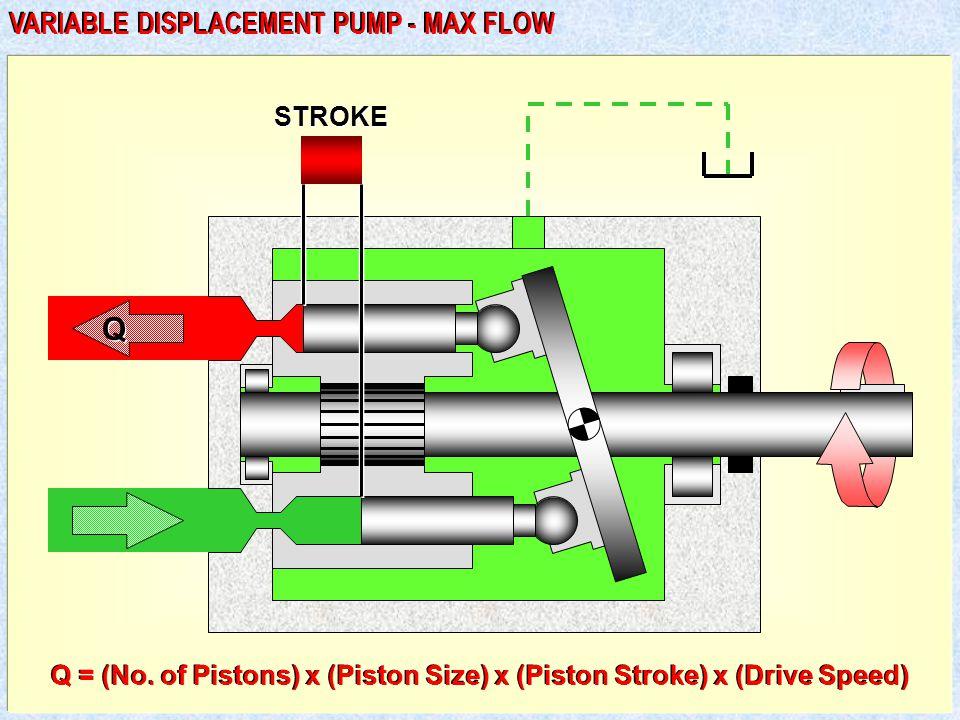 Q Q STROKE VARIABLE DISPLACEMENT PUMP - MAX FLOW Q = (No.