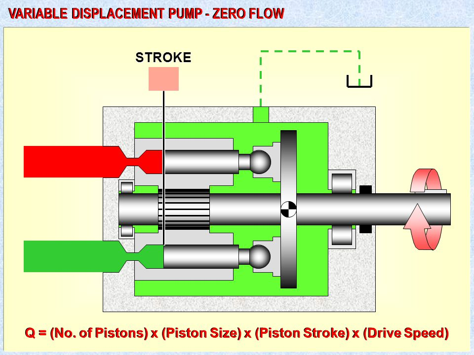STROKE VARIABLE DISPLACEMENT PUMP - ZERO FLOW Q = (No.