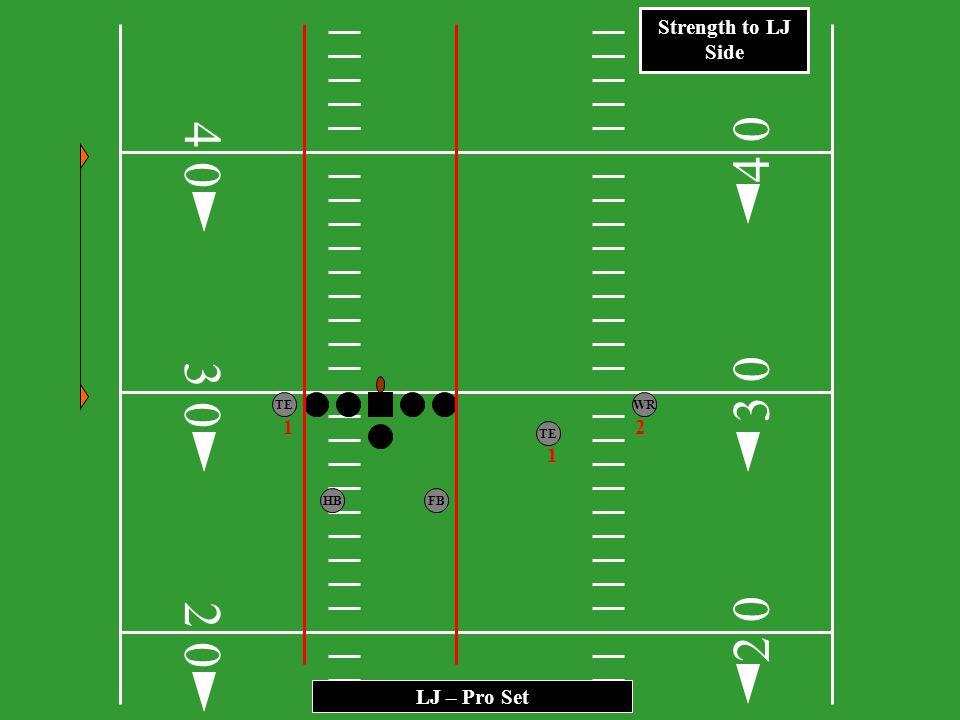 3 0 HB FB TEWR FL LJ - I – Formation 2 0 3 0 4 2 0 0 4 0 Strength to LJ Side 21 1