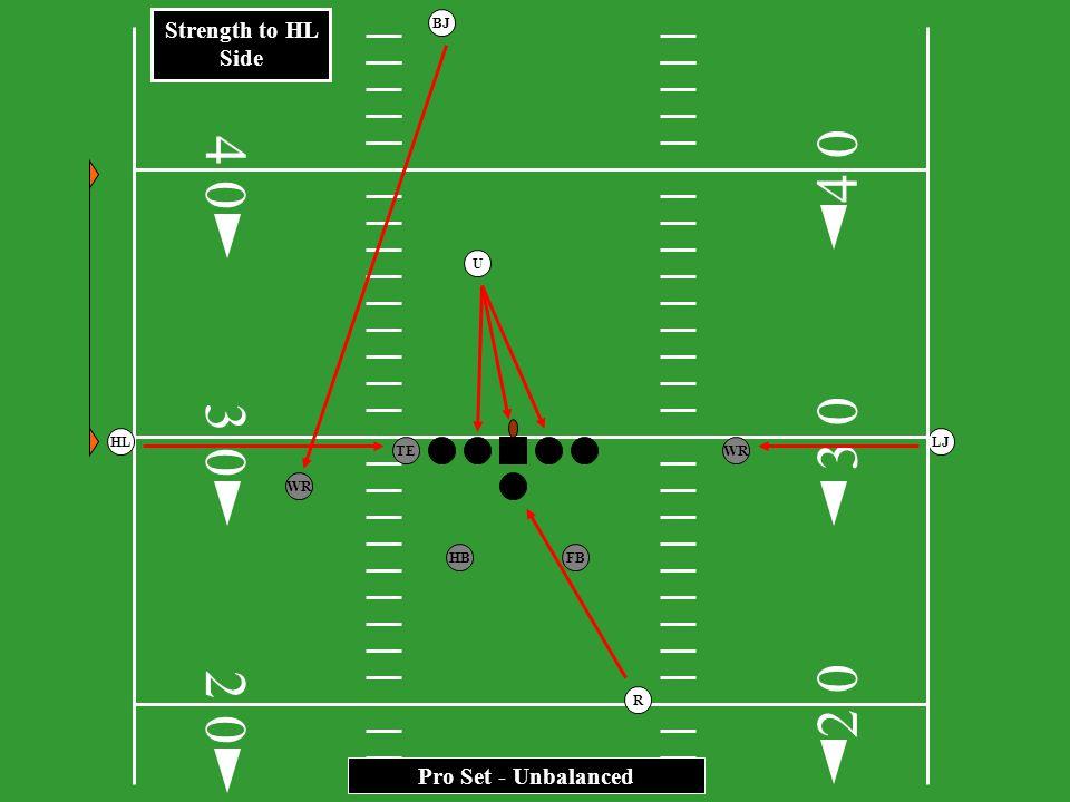 3 0 HB FB TEWR FL HLLJ R BJ I Formation - Unbalanced 2 0 3 0 4 2 0 0 4 0 U Strength to HL Side