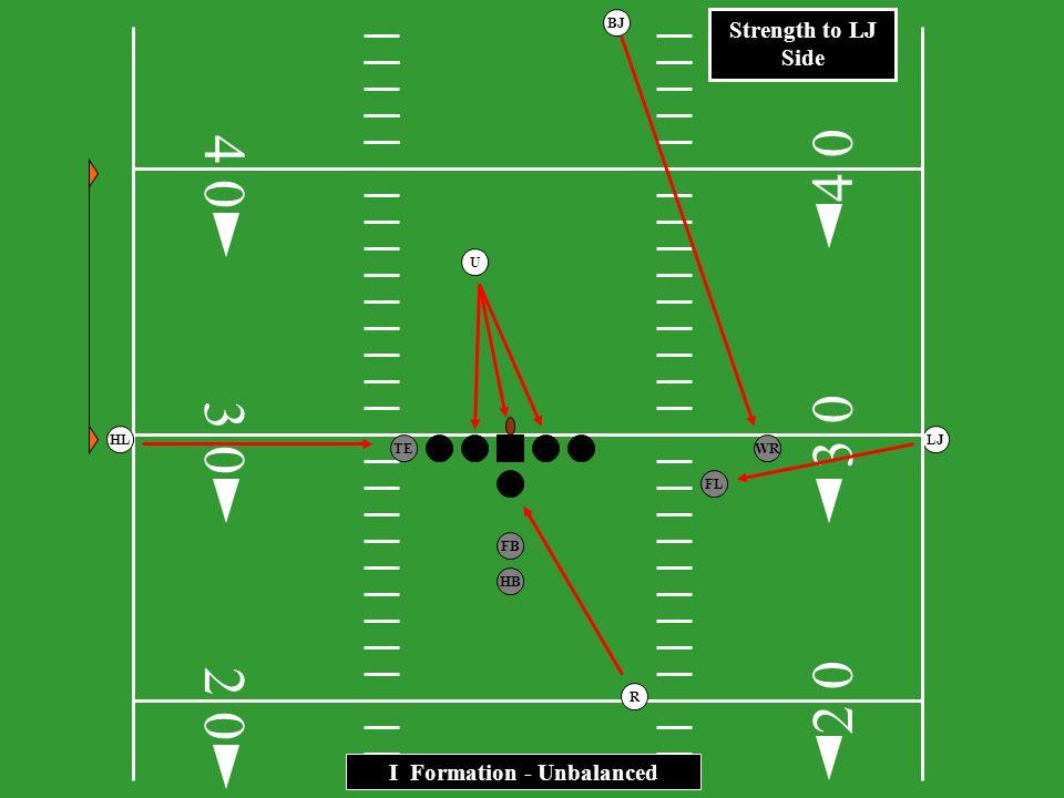 3 0 FBHB TE WR TE HLLJ R BJ U 2 Tight Ends – Unbalanced 0 4 3 2 0 2 0 0 4 0 Strength to LJ Side