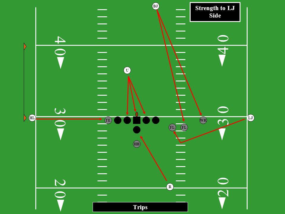 3 0 HB FL TEWR FL HLLJ R BJ One back - Balanced 2 0 3 0 4 2 0 0 4 0 Balanced Formation, Strength to LJ side U