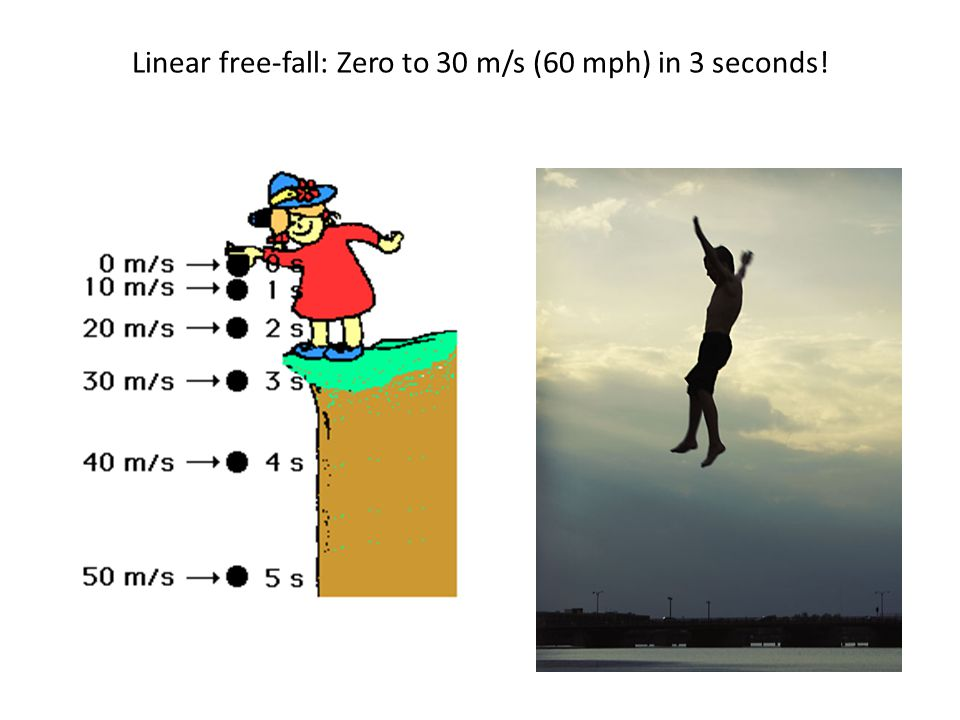 Linear free-fall: Zero to 30 m/s (60 mph) in 3 seconds!