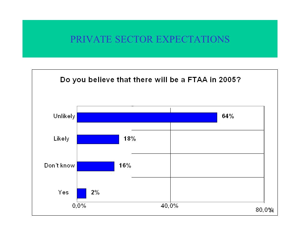 11 PRIVATE SECTOR EXPECTATIONS