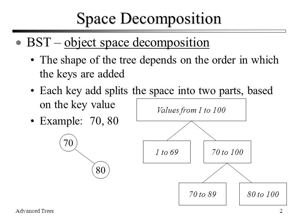 Advanced Trees33 K-D delete example A (30, 50) B (20, 40)C (32, 70) D (25, 33)E (15, 72)F (52, 12)G (35, 88) H (33, 74)I (37, 92) X Y X Y