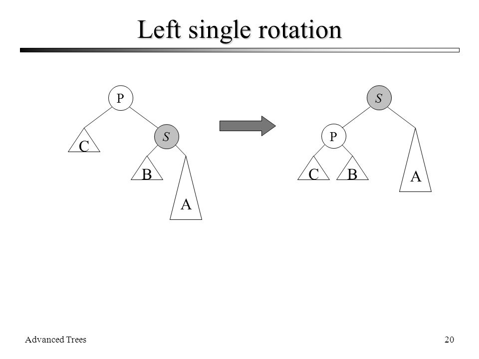 Advanced Trees20 Left single rotation P S C B A P S CB A