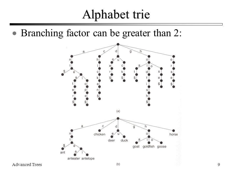 Advanced Trees20 Left single rotation P S C B A P S CB A