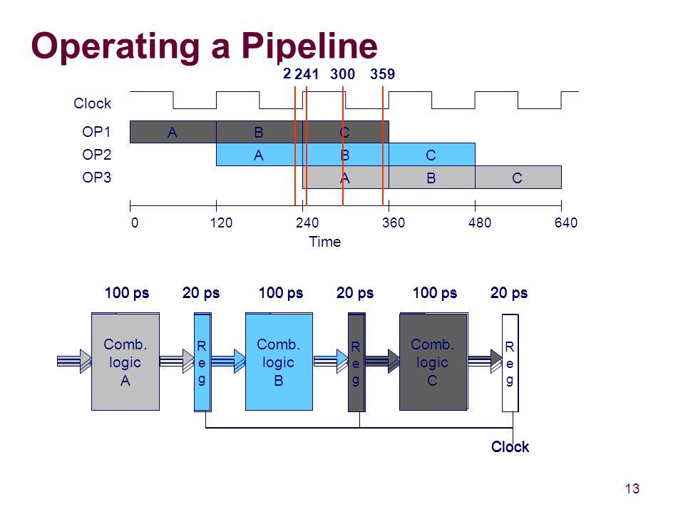 13 Operating a Pipeline Time OP1 OP2 OP3 ABC ABC ABC 0120240360480640 Clock RegReg Comb.
