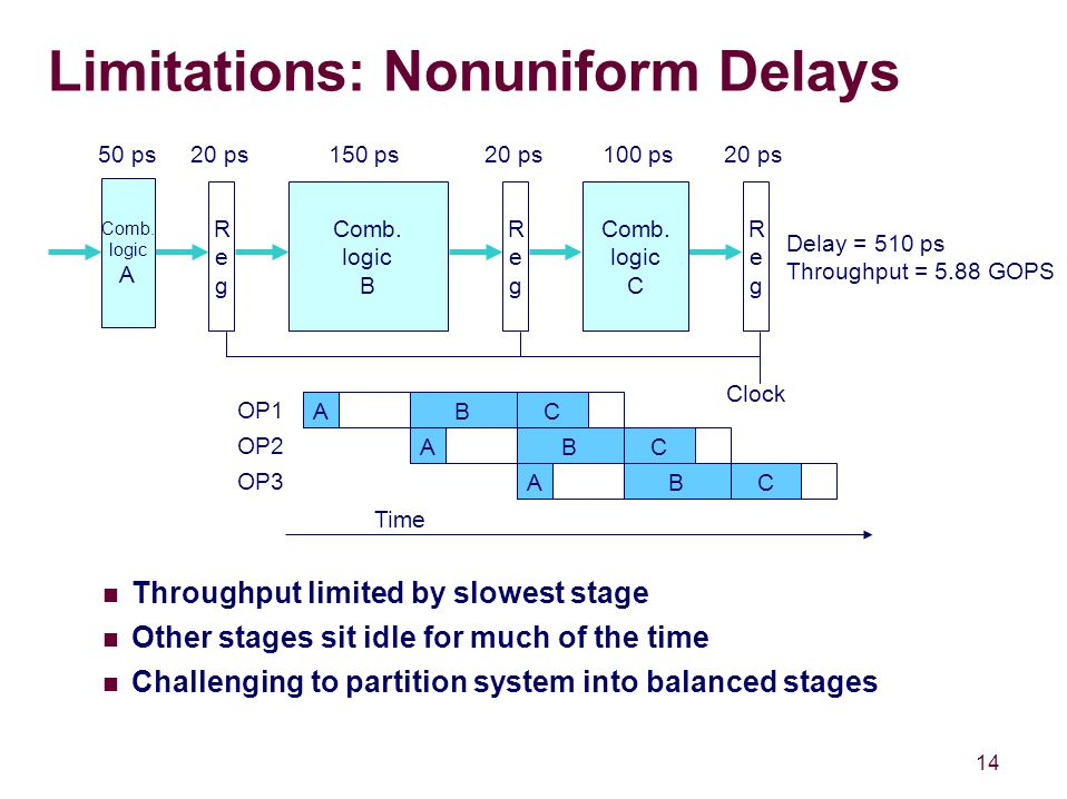 14 Limitations: Nonuniform Delays Throughput limited by slowest stage Other stages sit idle for much of the time Challenging to partition system into balanced stages RegReg Clock RegReg Comb.