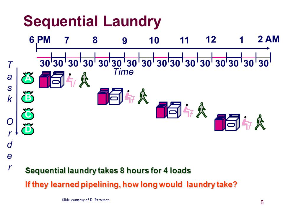 5 Sequential Laundry Sequential laundry takes 8 hours for 4 loads If they learned pipelining, how long would laundry take.