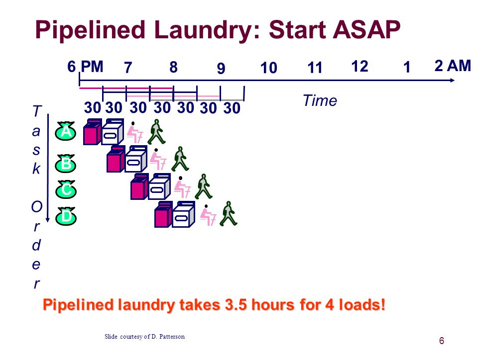 6 Pipelined Laundry: Start ASAP Pipelined laundry takes 3.5 hours for 4 loads.