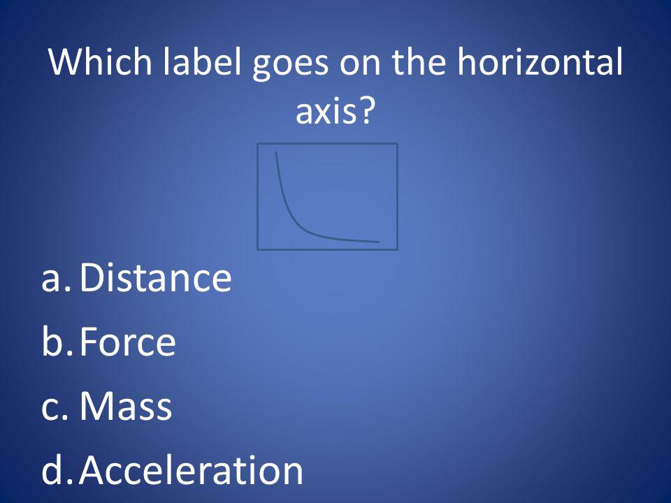a. Distance