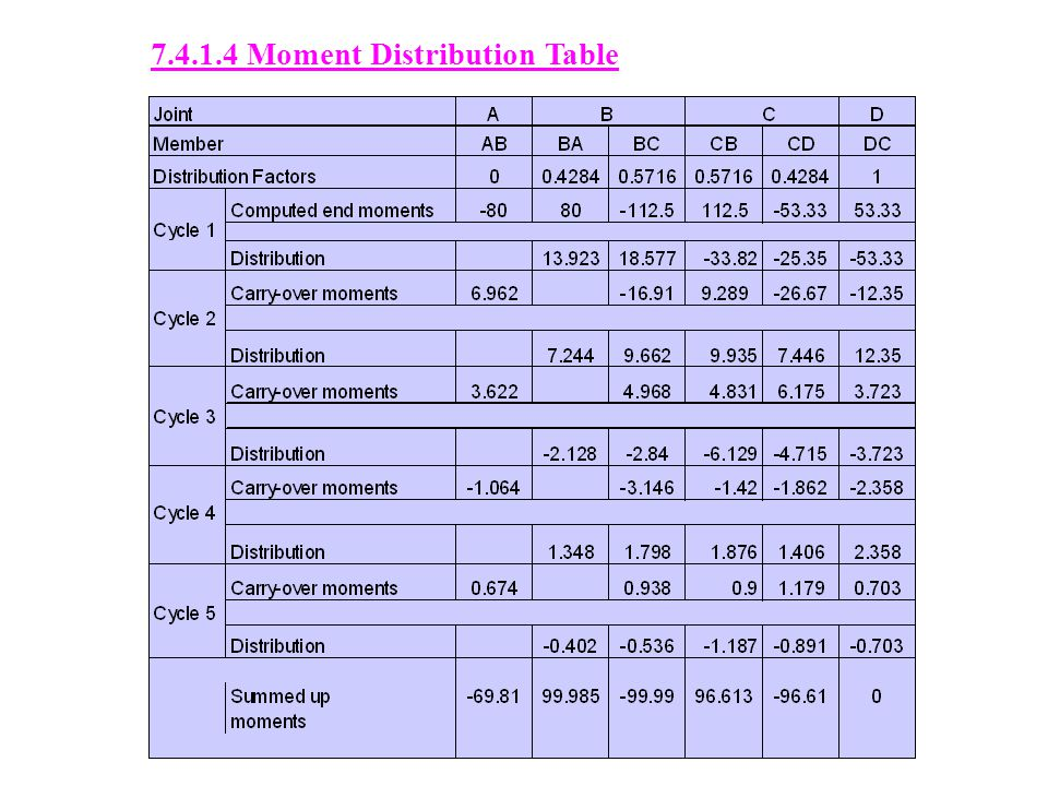 7.4.1.4 Moment Distribution Table