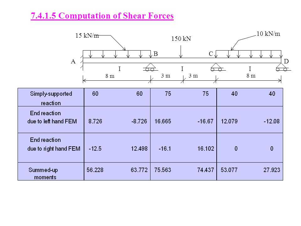 7.4.1.5 Computation of Shear Forces 8 m 3 m 8 m III 15 kN/m 10 kN/m 150 kN A BC D