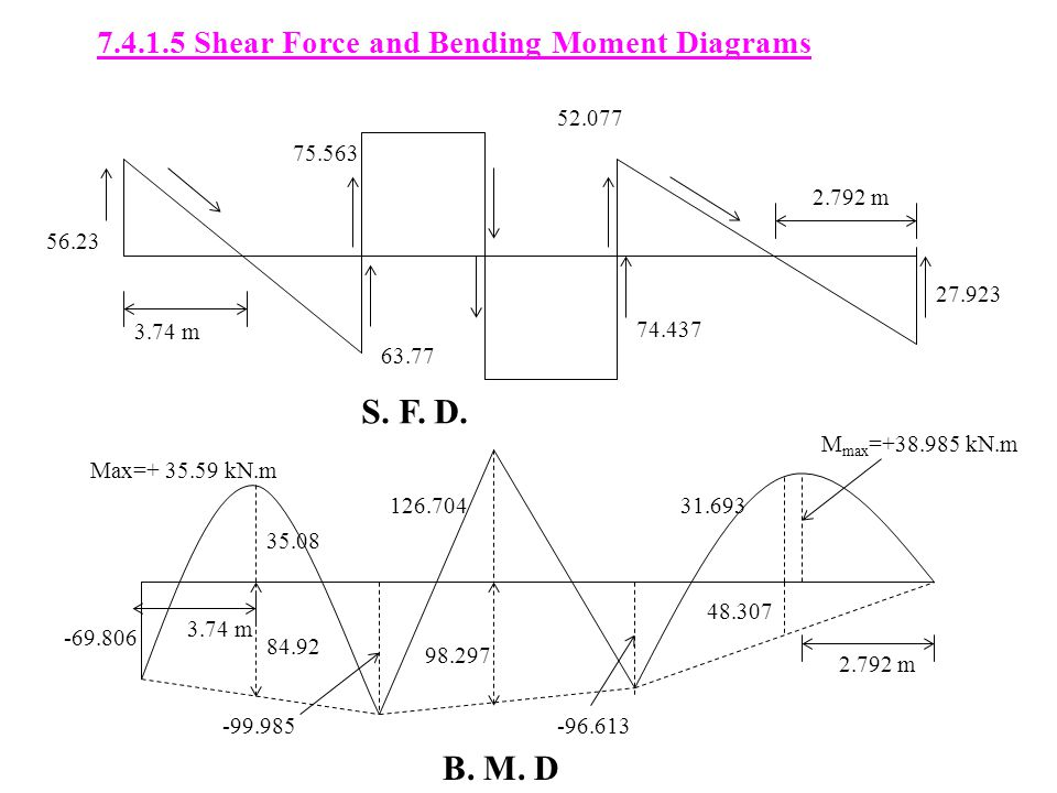 7.4.1.5 Shear Force and Bending Moment Diagrams 56.23 3.74 m 75.563 63.77 52.077 74.437 27.923 2.792 m -69.806 98.297 35.08 126.704 -96.613 31.693 M max =+38.985 kN.m Max=+ 35.59 kN.m 3.74 m 84.92 -99.985 48.307 2.792 m S.