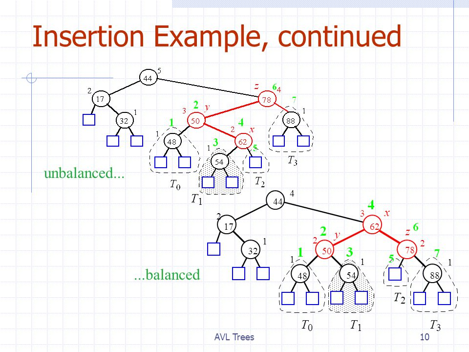 AVL Trees10 Insertion Example, continued 88 44 17 78 3250 48 62 2 4 1 1 2 2 3 1 54 1 T 0 T 1 T 2 T 3 x y z unbalanced......balanced T 1