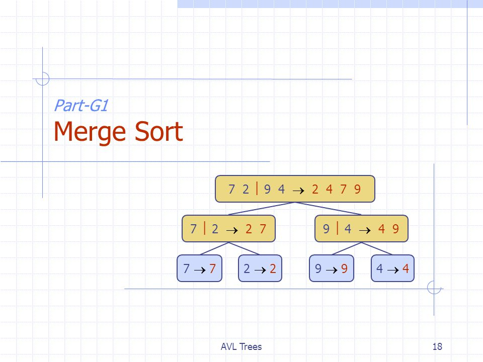 AVL Trees18 Part-G1 Merge Sort 7 2  9 4  2 4 7 9 7  2  2 79  4  4 9 7  72  29  94  4