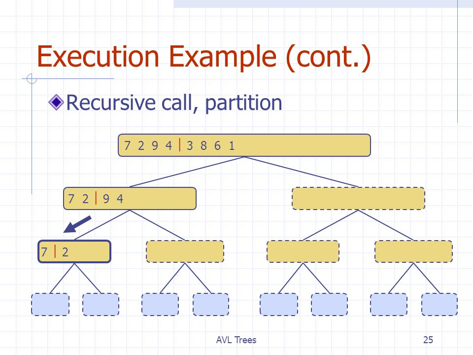 AVL Trees25 Execution Example (cont.) Recursive call, partition 7 2  9 4  2 4 7 93 8 6 1  1 3 8 6 7  2  2 7 9 4  4 93 8  3 86 1  1 6 7  72  29  94  43  38  86  61  1 7 2 9 4  3 8 6 1  1 2 3 4 6 7 8 9