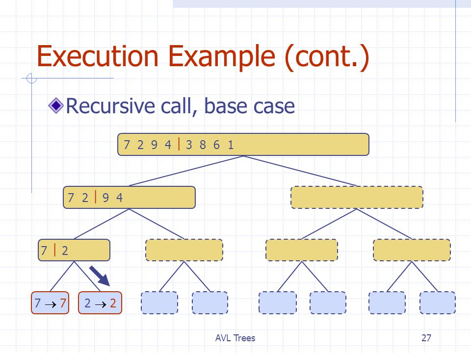AVL Trees27 Execution Example (cont.) Recursive call, base case 7 2  9 4  2 4 7 93 8 6 1  1 3 8 6 7  2  2 79 4  4 93 8  3 86 1  1 6 7  77  72  22  29  94  43  38  86  61  1 7 2 9 4  3 8 6 1  1 2 3 4 6 7 8 9