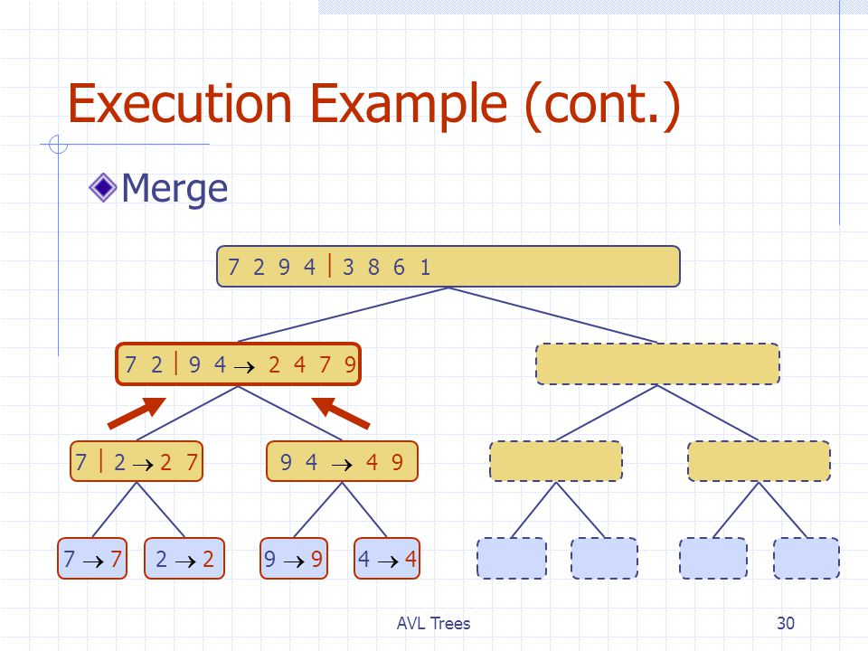 AVL Trees30 Execution Example (cont.) Merge 7 2  9 4  2 4 7 9 3 8 6 1  1 3 8 6 7  2  2 79 4  4 93 8  3 86 1  1 6 7  77  72  22  29  94  43  38  86  61  1 7 2 9 4  3 8 6 1  1 2 3 4 6 7 8 9