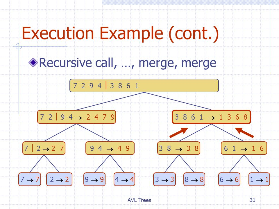 AVL Trees31 Execution Example (cont.) Recursive call, …, merge, merge 7 2  9 4  2 4 7 9 3 8 6 1  1 3 6 8 7  2  2 79 4  4 93 8  3 86 1  1 6 7  77  72  22  29  94  43  33  38  88  86  66  61  11  1 7 2 9 4  3 8 6 1  1 2 3 4 6 7 8 9