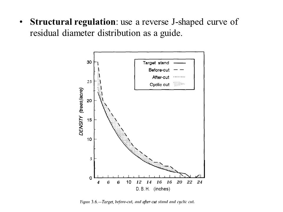 Structural regulation: use a reverse J-shaped curve of residual diameter distribution as a guide.