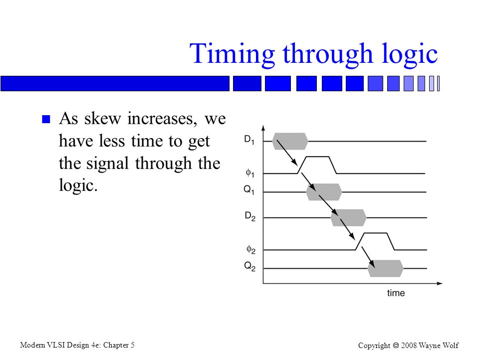 Modern VLSI Design 4e: Chapter 5 Copyright  2008 Wayne Wolf Timing through logic n As skew increases, we have less time to get the signal through the