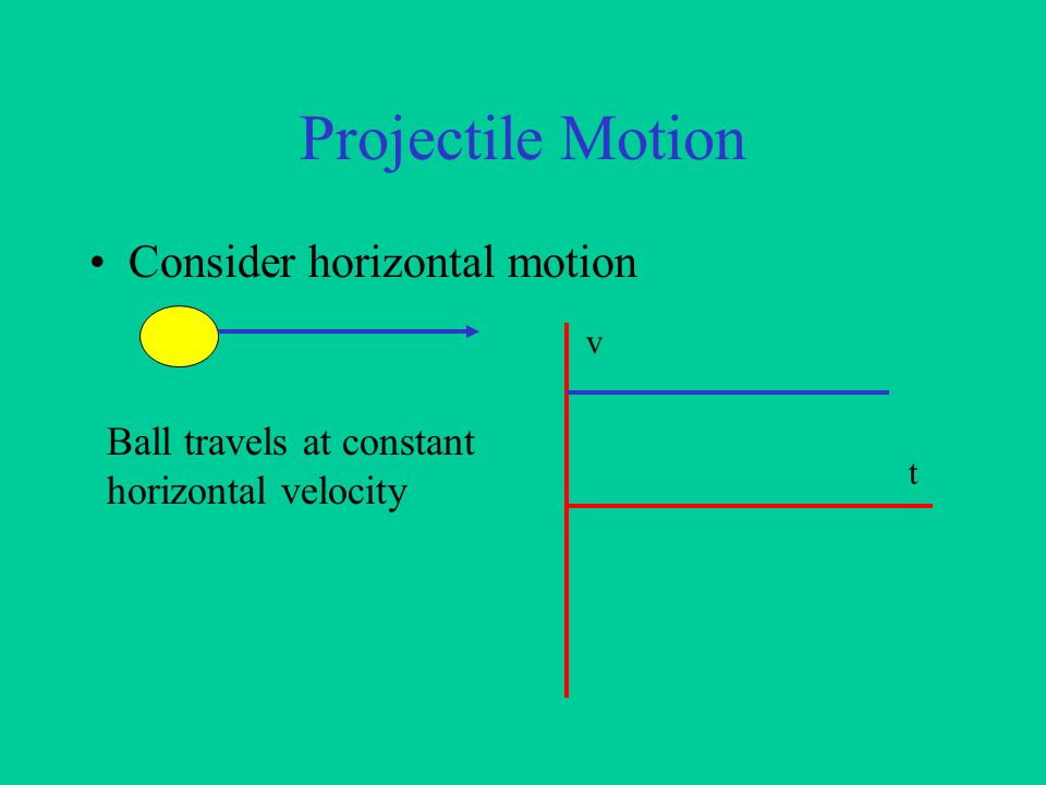 Projectile Motion Consider vertical motion v t Ball falling vertically.