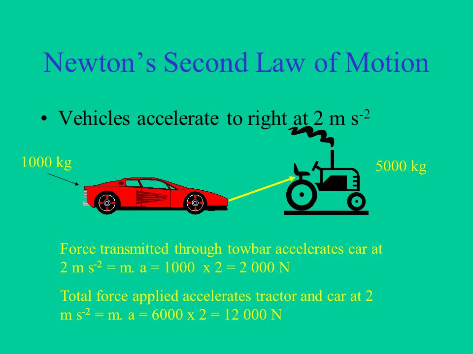 Newton's Second Law of Motion F un = m.A Man in lift .