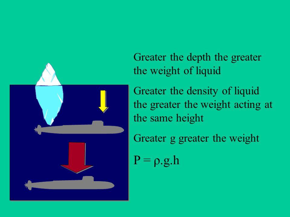 Pressure in Liquids Pressure in liquids acts in all directions