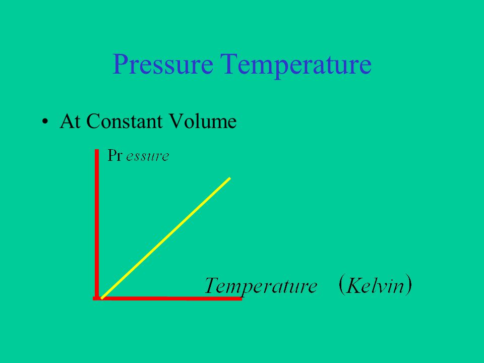 Pressure Volume At constant Temperature