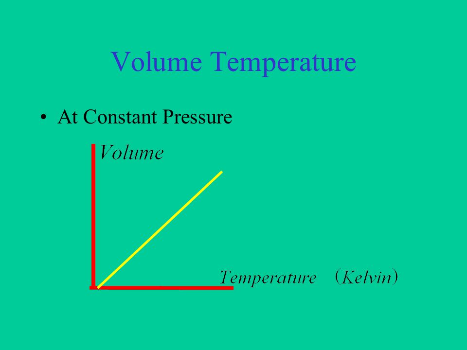 Pressure Temperature At Constant Volume
