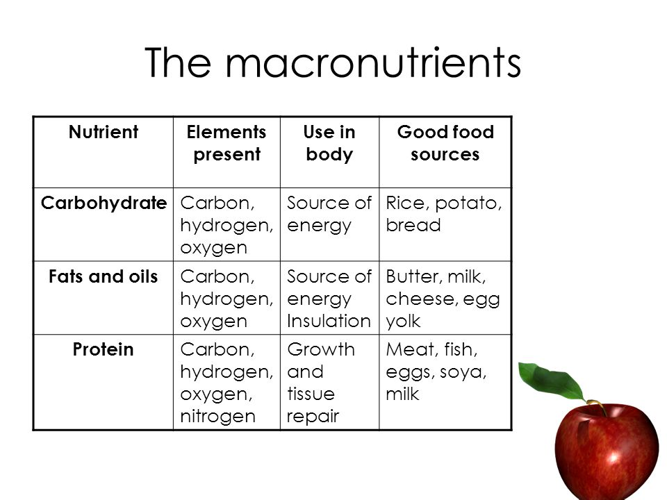 The macronutrients NutrientElements present Use in body Good food sources Carbohydrate Carbon, hydrogen, oxygen Source of energy Rice, potato, bread Fats and oils Carbon, hydrogen, oxygen Source of energy Insulation Butter, milk, cheese, egg yolk Protein Carbon, hydrogen, oxygen, nitrogen Growth and tissue repair Meat, fish, eggs, soya, milk