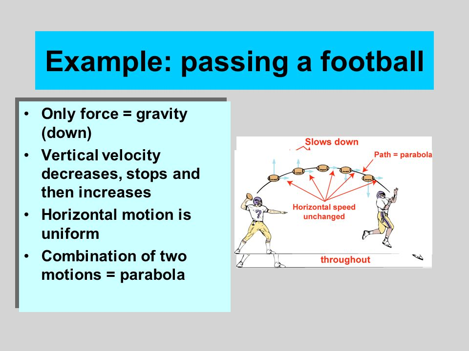 Example: passing a football Only force = gravity (down) Vertical velocity decreases, stops and then increases Horizontal motion is uniform Combination of two motions = parabola Only force = gravity (down) Vertical velocity decreases, stops and then increases Horizontal motion is uniform Combination of two motions = parabola