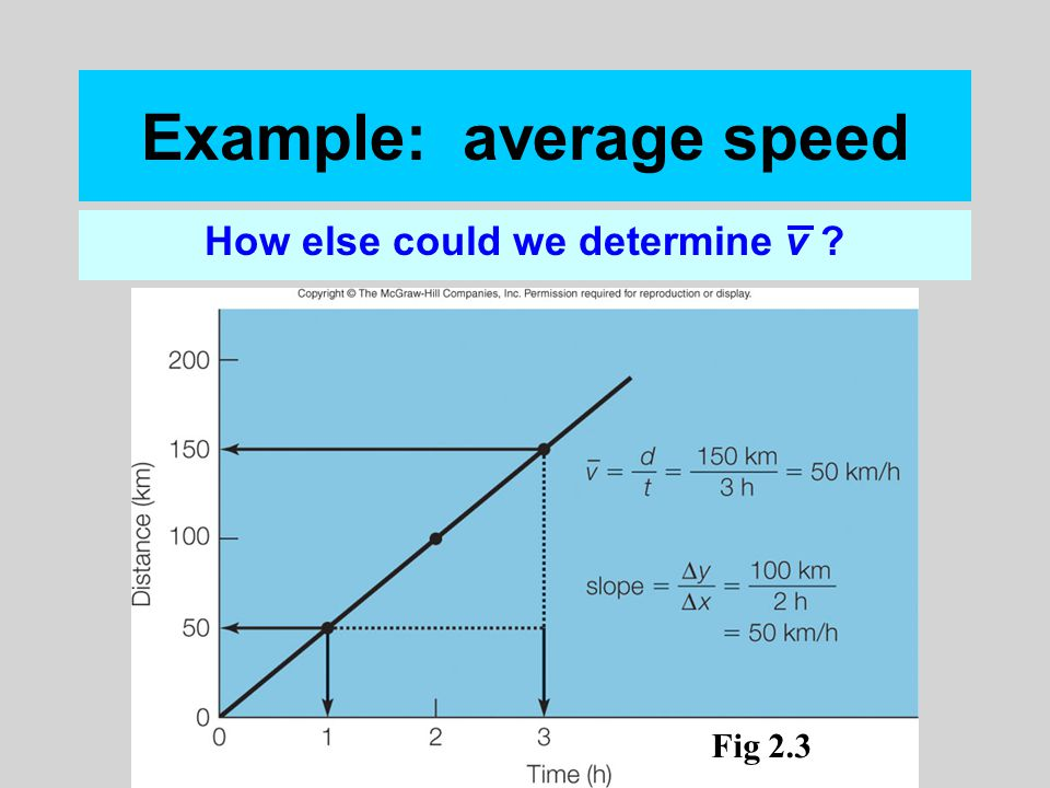 Example: average speed How else could we determine v ? Fig 2.3