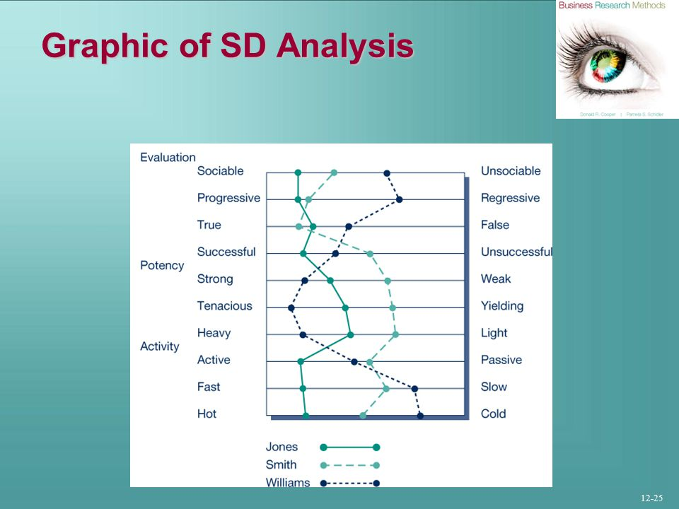 12-25 Graphic of SD Analysis